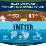 Smart Investment for Vietnam's Sustainable Future